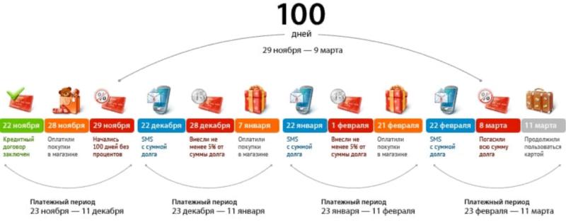 Карта Альфа банка 100 дней без процентов — виды, условия, порядок оформления