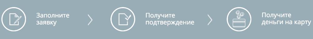 Как получить займ в Займоград