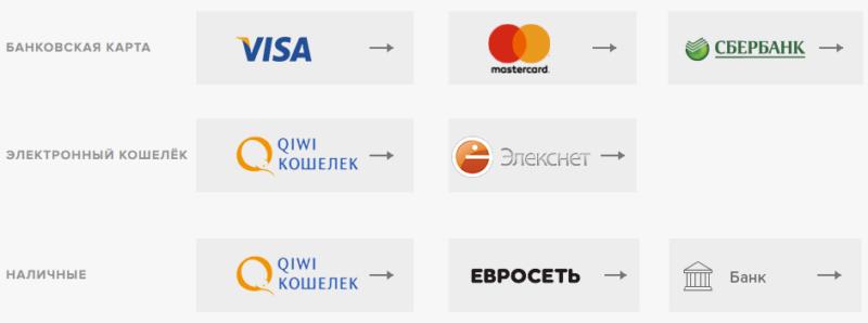 Как оплатить займ