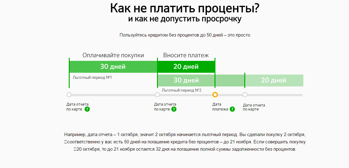 Льготный период по кредитной карте Сбербанка: наглядный пример экономии